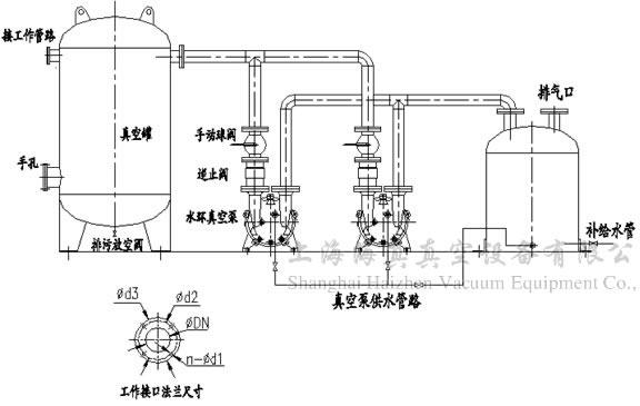 概述:   真空泵站(又名真空发生装置、真空负压站等)是以一台或二台水环真空泵作为真空获得设备,以真空罐作为真空存储设备的成套系统。对于频繁使用真空源而所需抽气量不太大的场合下,该系统比直接使用真空泵大大节约了能源,并有效提高了真空泵的使用寿命。   该设备可以为国内各类大中型医院提供医用气体中心站的真空源,并广泛应用于化工、医药行业的真空站,轻工行业的装罐系统,汽车行业橡塑工程零件的负压成型,煤炭矿山用的阻燃输送带的浸渍和铸造行业(V法、VRH、V-EPC)的真空源等。 工作原理: 1、两台真空泵